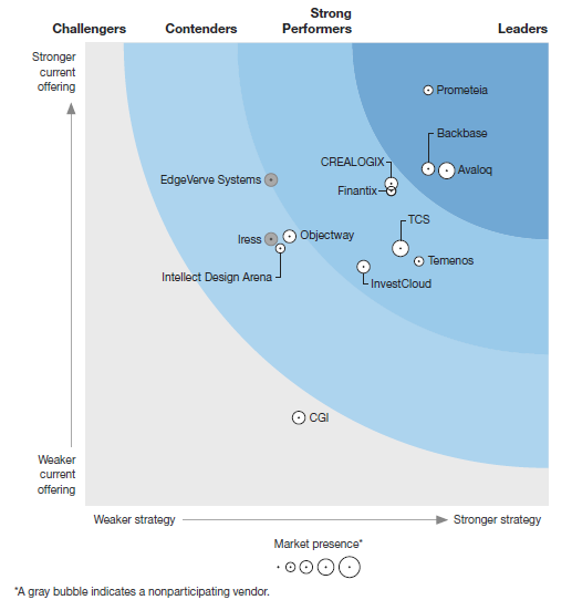 Forrester Wave Digital Wealth Management Platforms Q1 2020 Chart