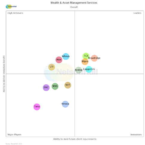 W&A Management Services-Overall